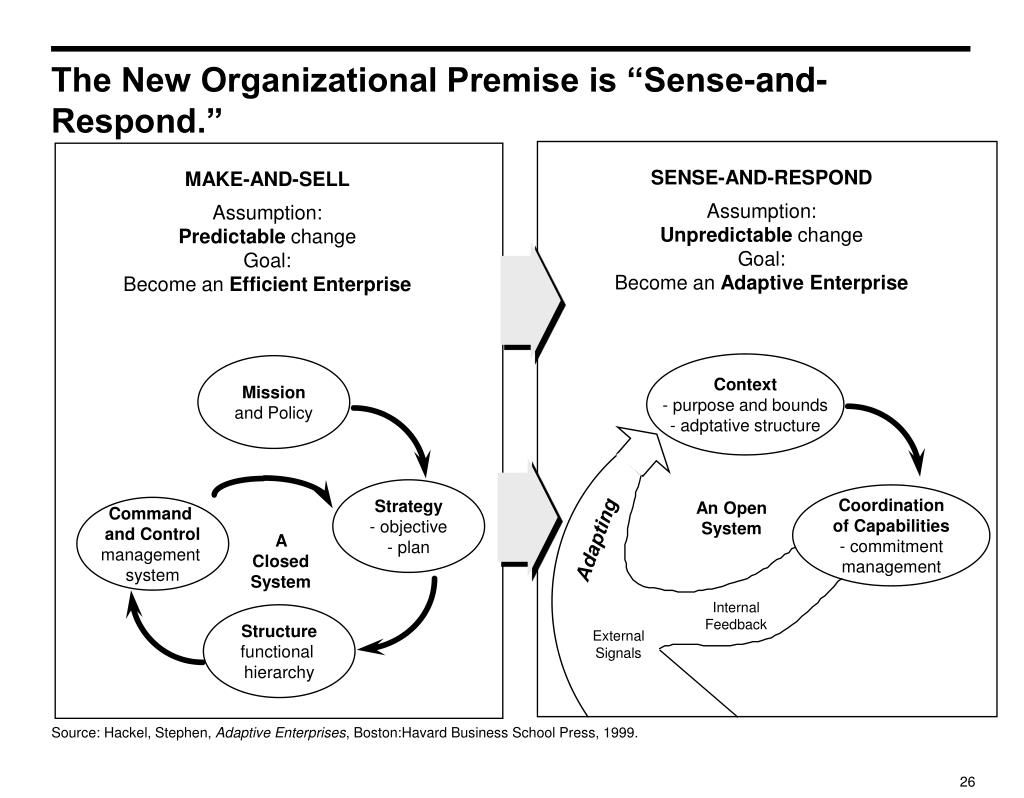 """The New Organizational Premise is """"Sense-and-Respond."""""""