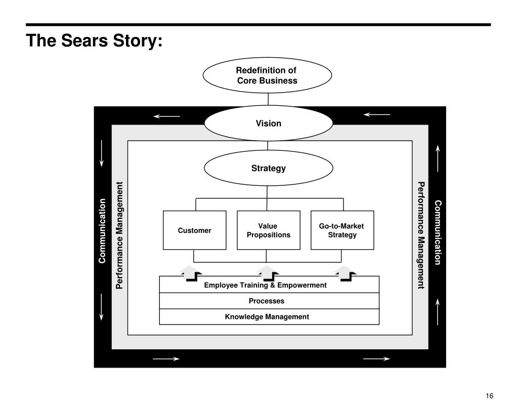 The Sears Story:
