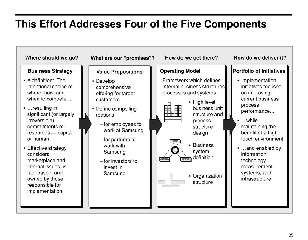 This Effort Addresses Four of the Five Components