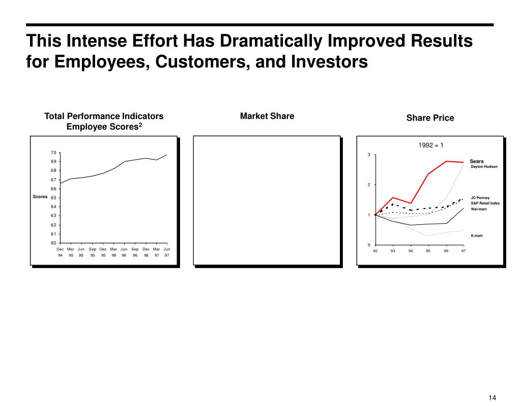 This Intense Effort Has Dramatically Improved Results for Employees, Customers, and Investors