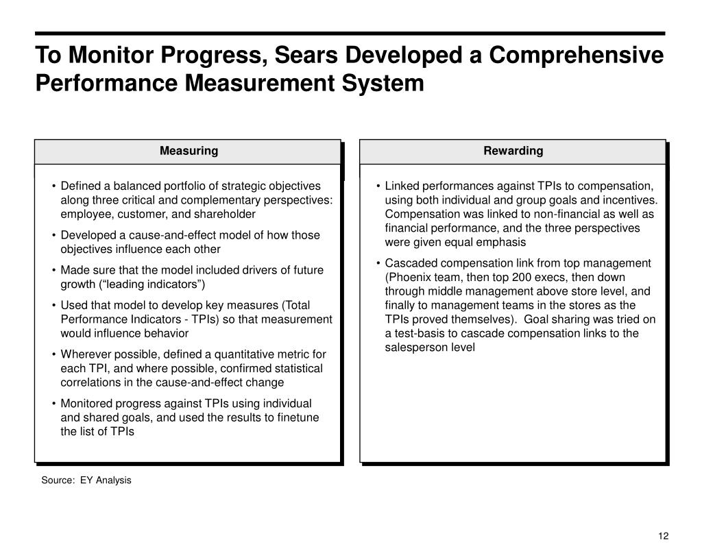 To Monitor Progress, Sears Developed a Comprehensive Performance Measurement System