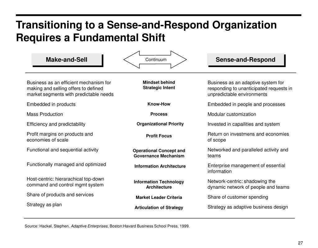 Transitioning to a Sense-and-Respond Organization Requires a Fundamental Shift