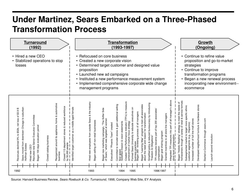 Under Martinez, Sears Embarked on a Three-Phased Transformation Process