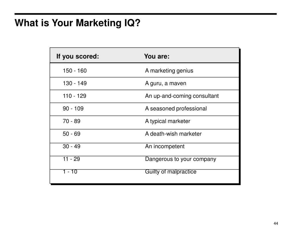 What is Your Marketing IQ?