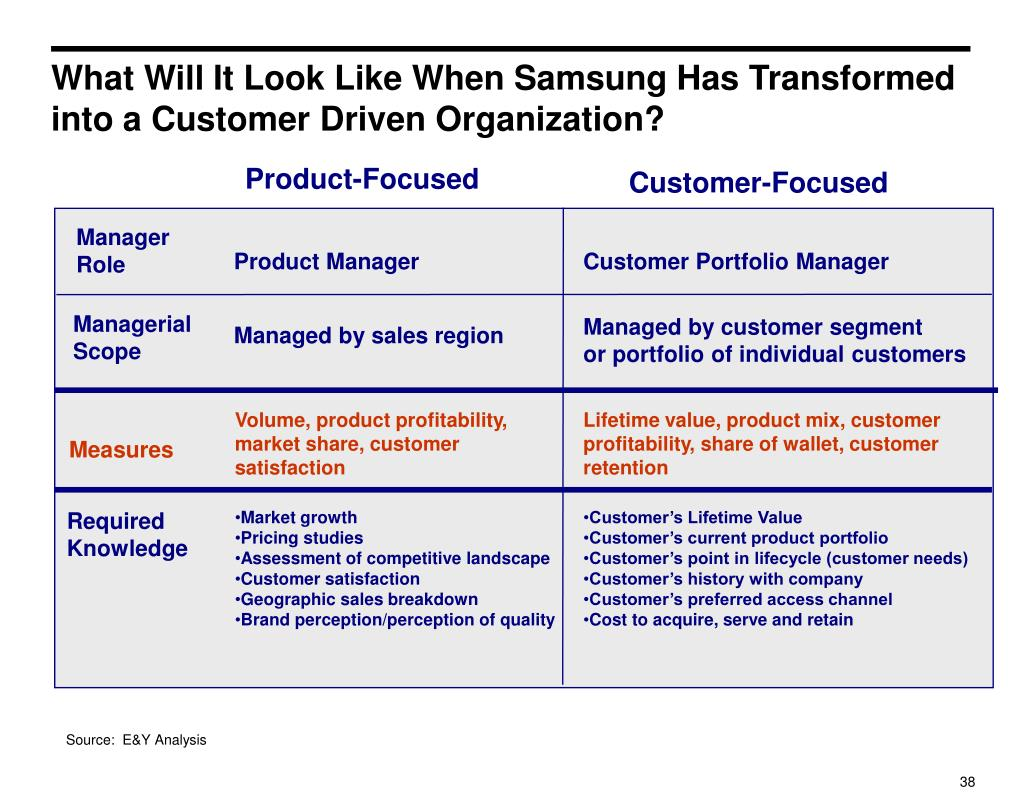 What Will It Look Like When Samsung Has Transformed into a Customer Driven Organization?