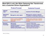 what will it look like when samsung has transformed into a customer driven organization