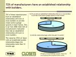 72 of manufacturers have an established relationship with builders