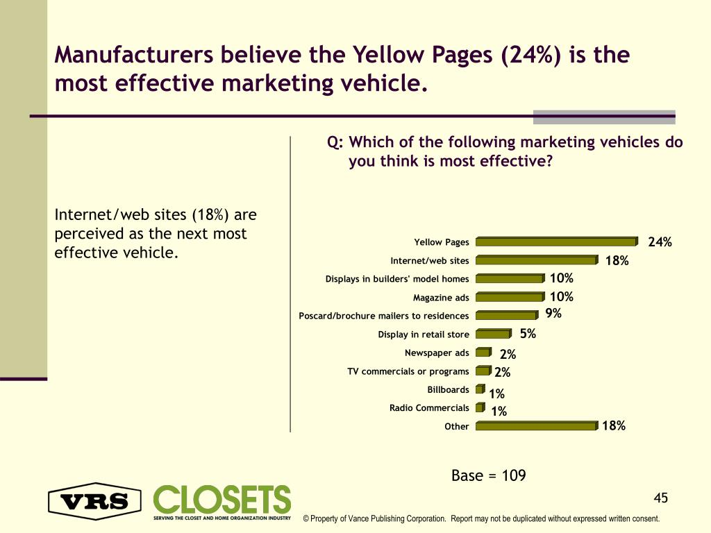 Manufacturers believe the Yellow Pages (24%) is the most effective marketing vehicle.