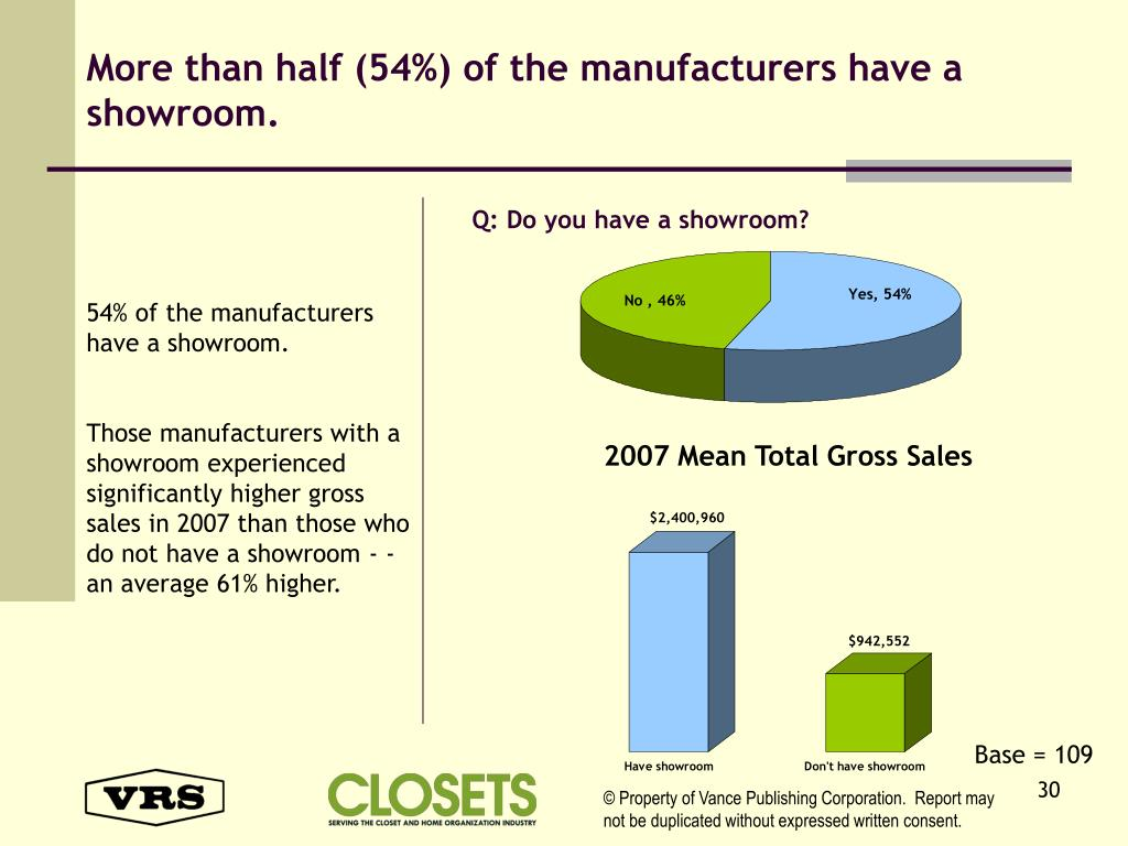 More than half (54%) of the manufacturers have a showroom.