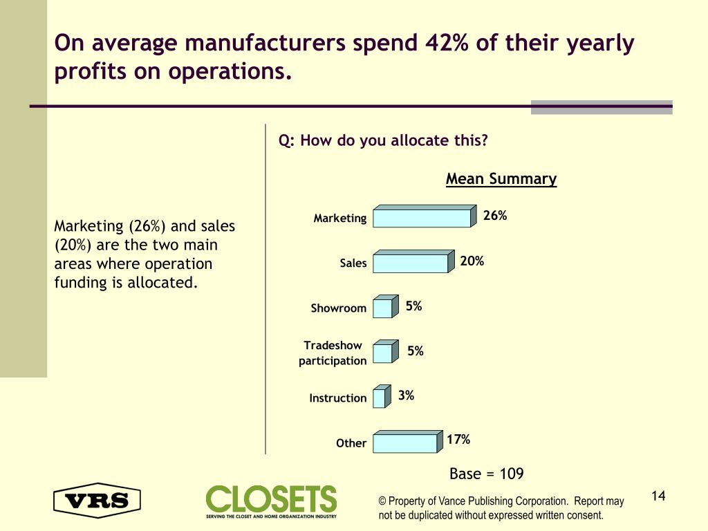 On average manufacturers spend 42% of their yearly profits on operations.