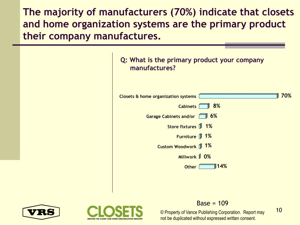 The majority of manufacturers (70%) indicate that closets and home organization systems are the primary product their company manufactures.