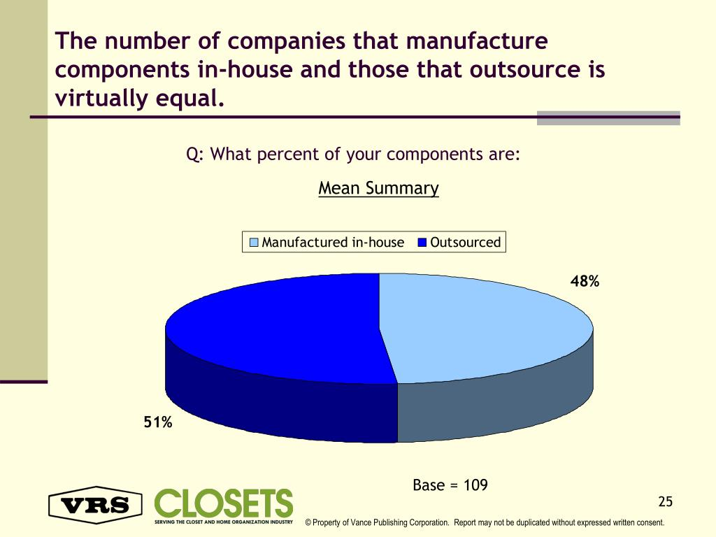 The number of companies that manufacture components in-house and those that outsource is virtually equal.
