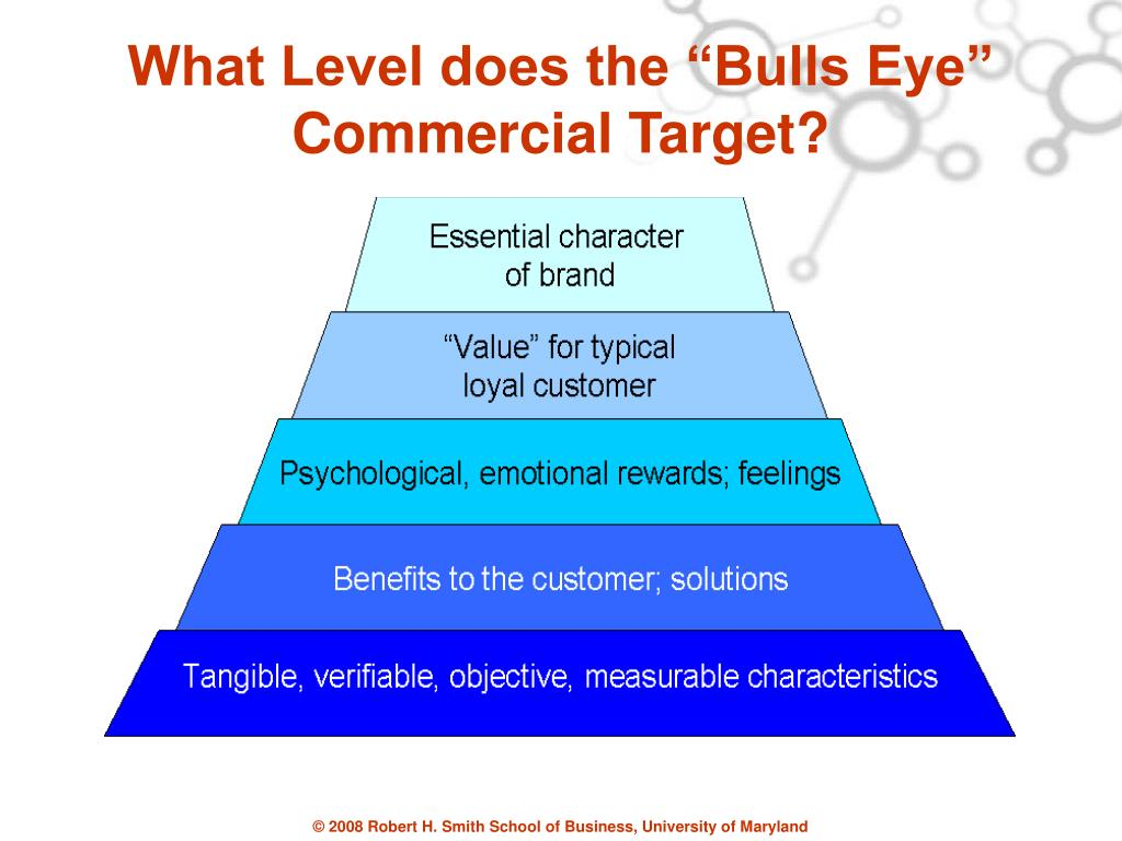 """What Level does the """"Bulls Eye"""" Commercial Target?"""