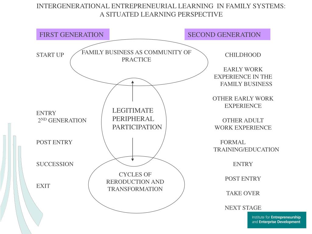 INTERGENERATIONAL ENTREPRENEURIAL LEARNING  IN FAMILY SYSTEMS: