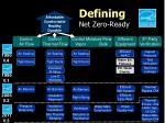 defining net zero ready