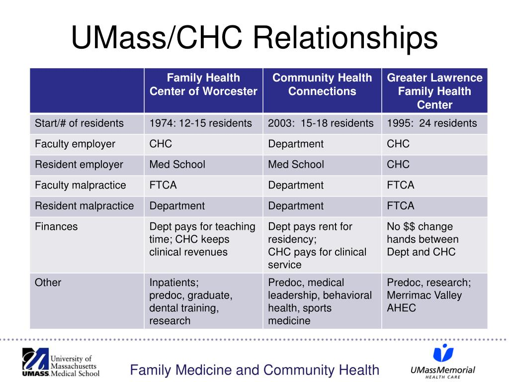 UMass/CHC Relationships