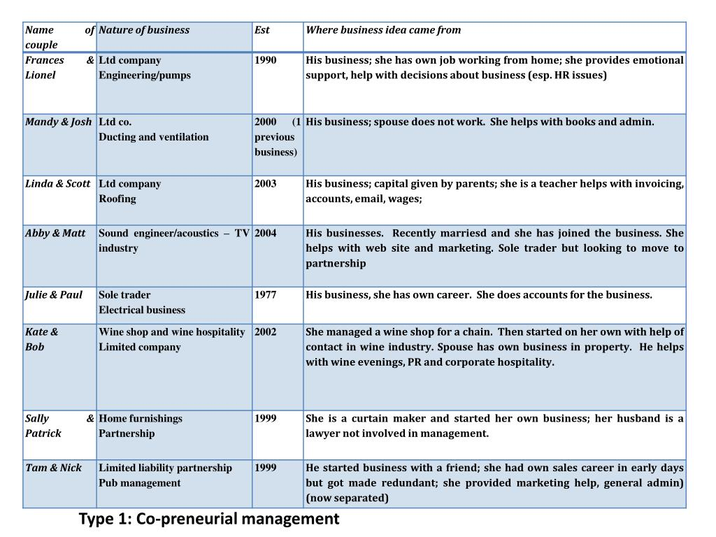 Type 1: Co-preneurial management