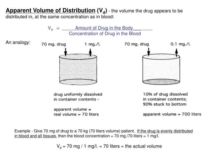 Apparent Volume of Distribution