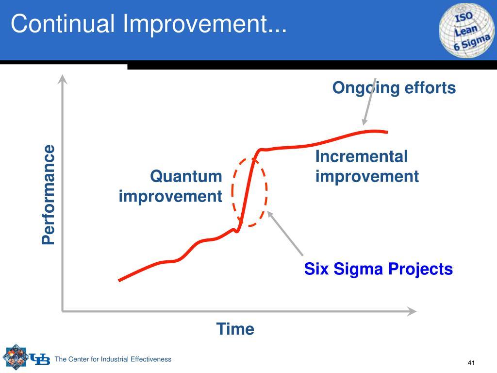 Continual Improvement...