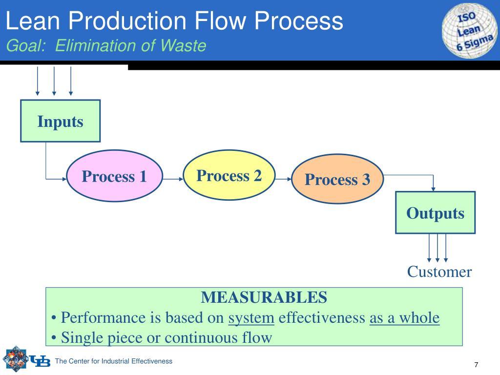 Lean Production Flow Process