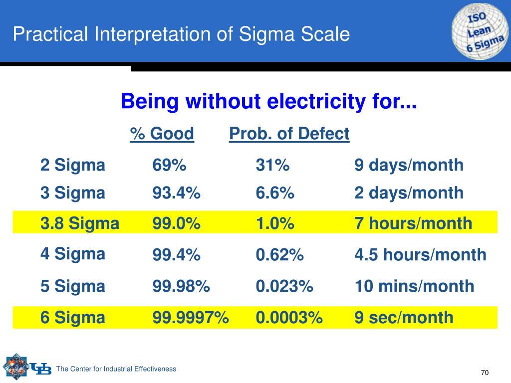 Practical Interpretation of Sigma Scale