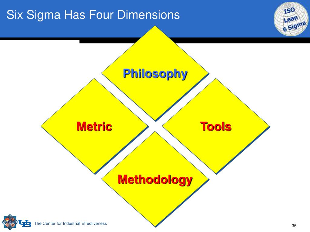 Six Sigma Has Four Dimensions