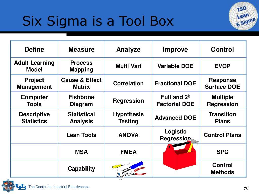 Six Sigma is a Tool Box