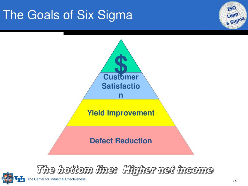 The Goals of Six Sigma