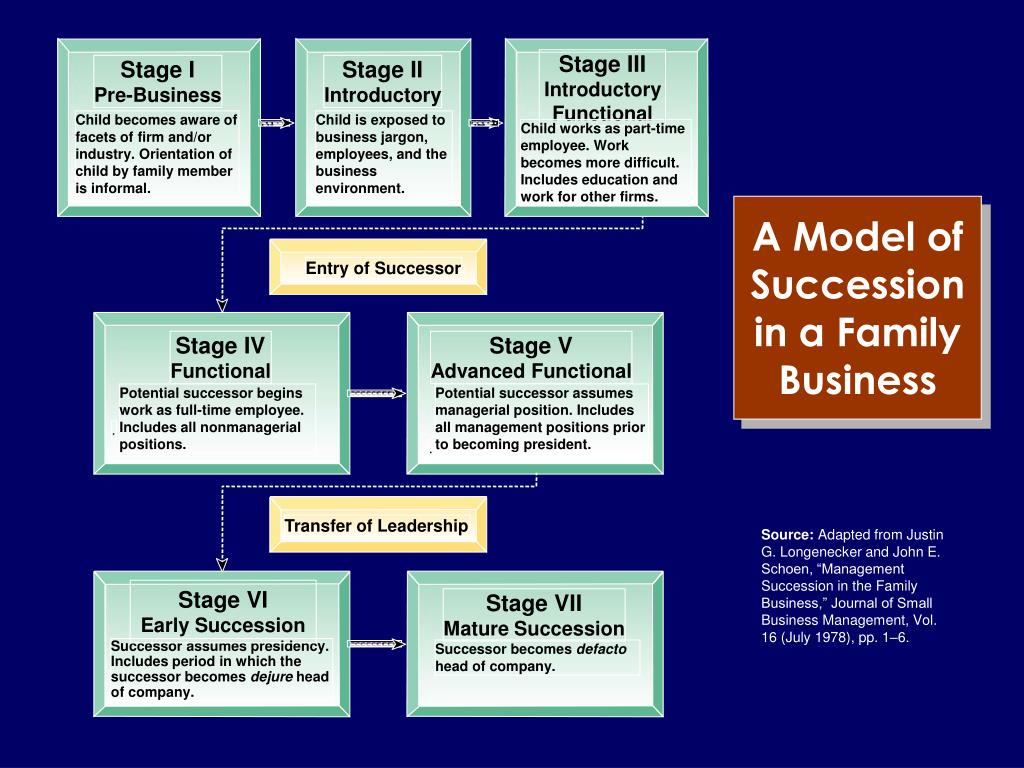 A Model of Succession in a Family Business