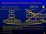 without good governance portfolio diversification becomes less attractive