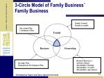 3 circle model of family business family business