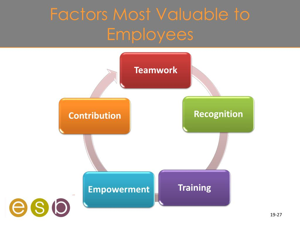 Factors Most Valuable to Employees