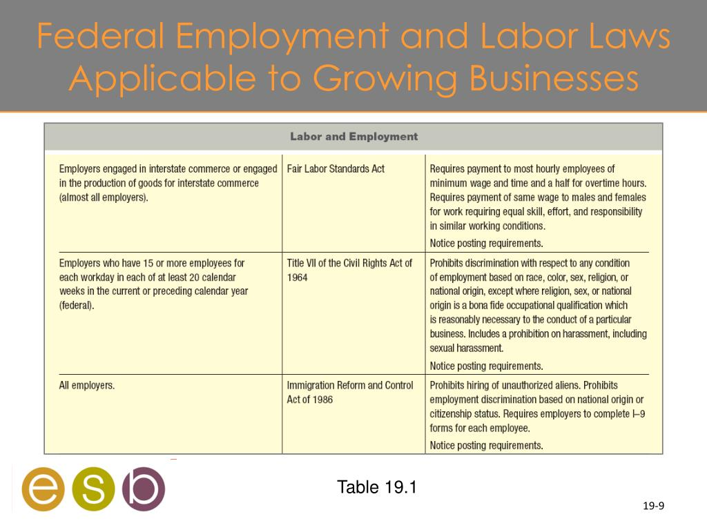 Federal Employment and Labor Laws Applicable to Growing Businesses