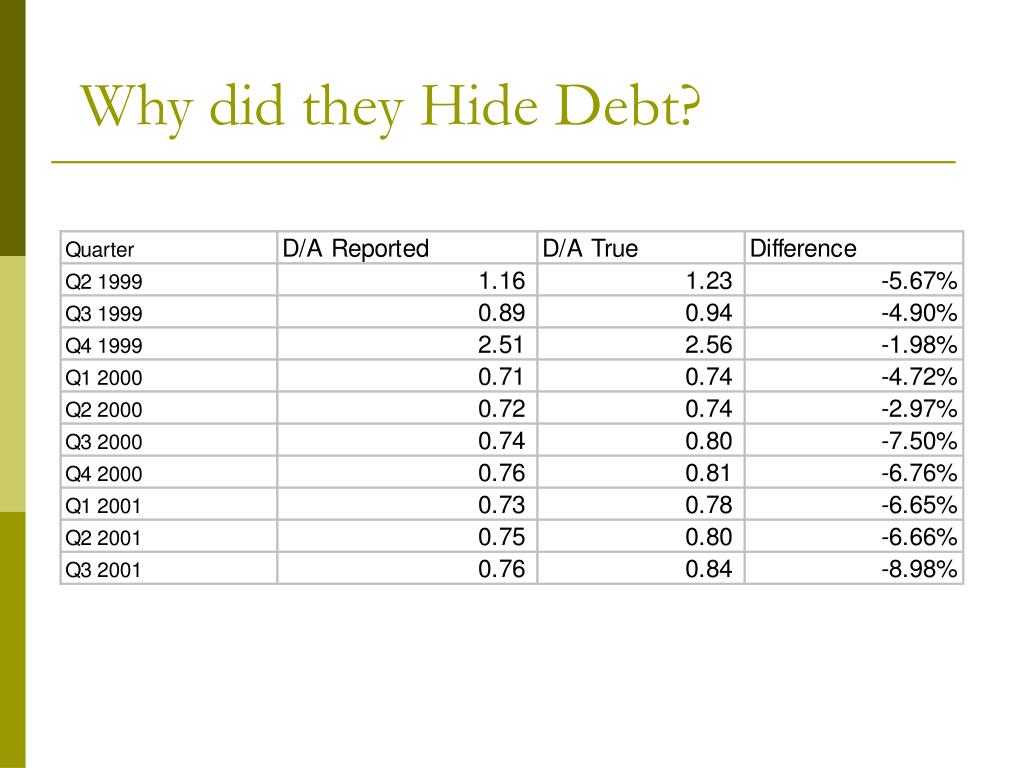 Why did they Hide Debt?