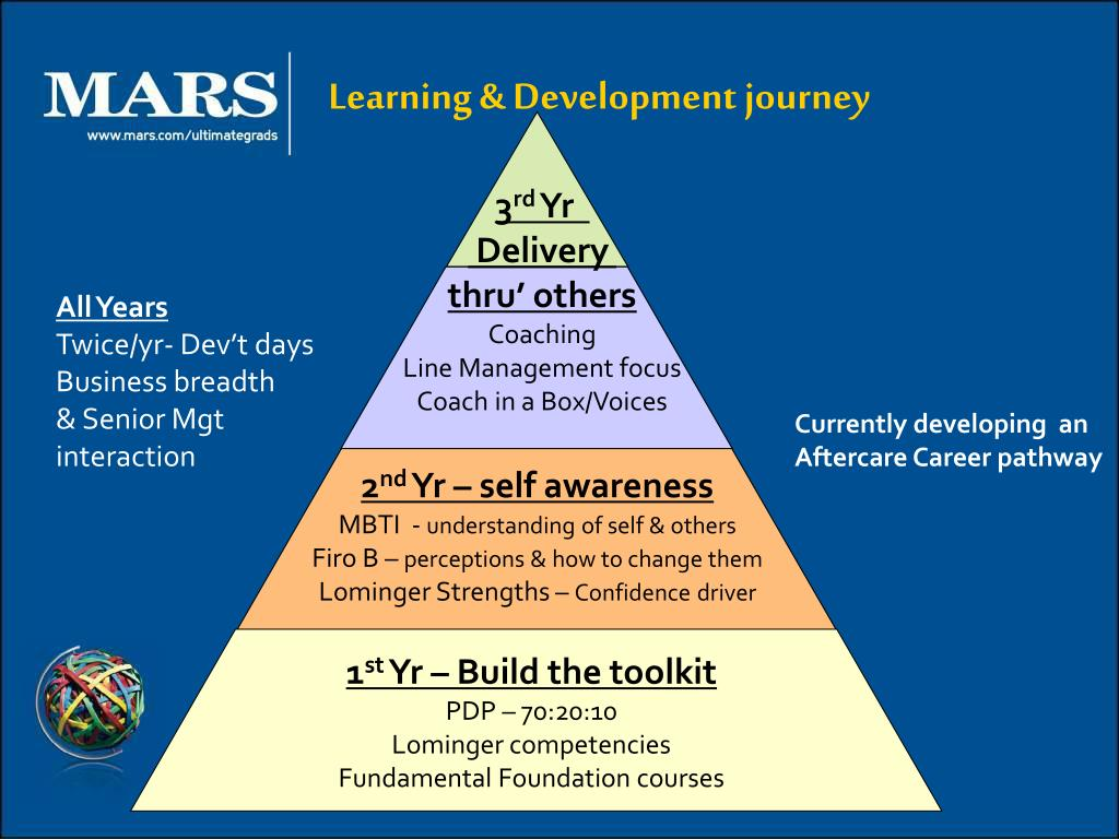 Learning & Development journey