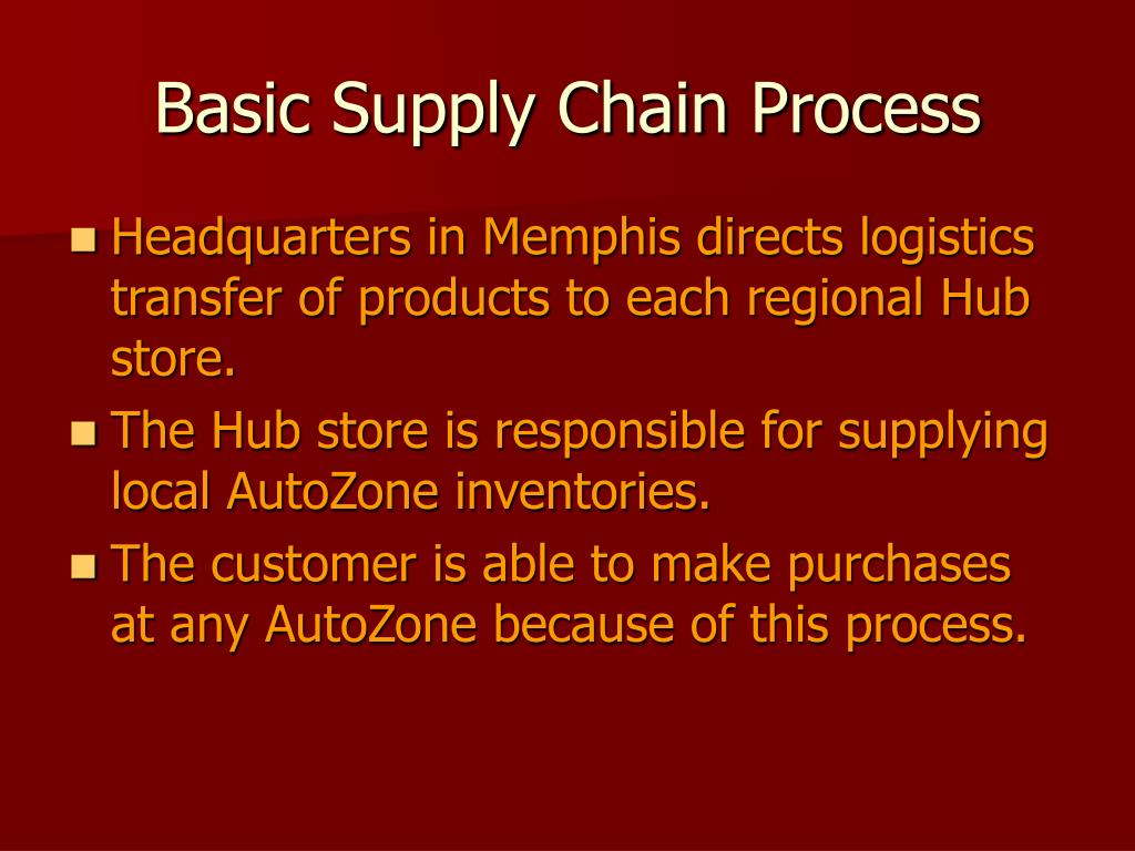 Basic Supply Chain Process