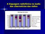 a linguagem radiof nica no udio das cibernot cias das r dios10