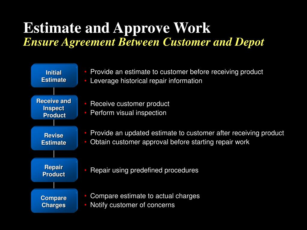 Estimate and Approve Work