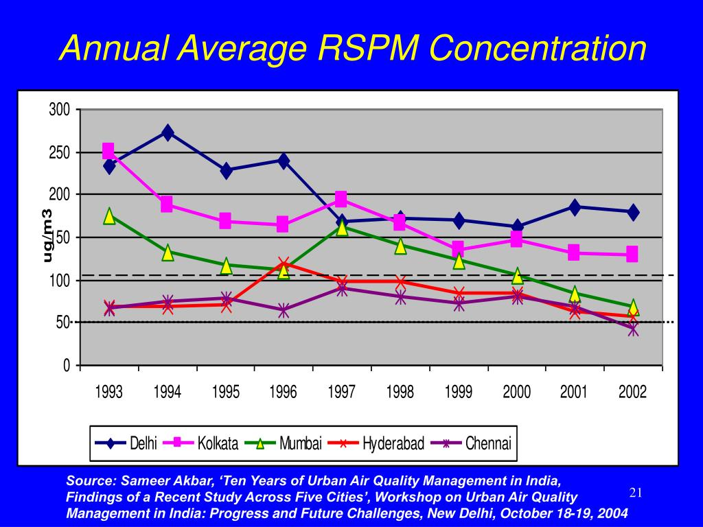 Annual Average RSPM Concentration
