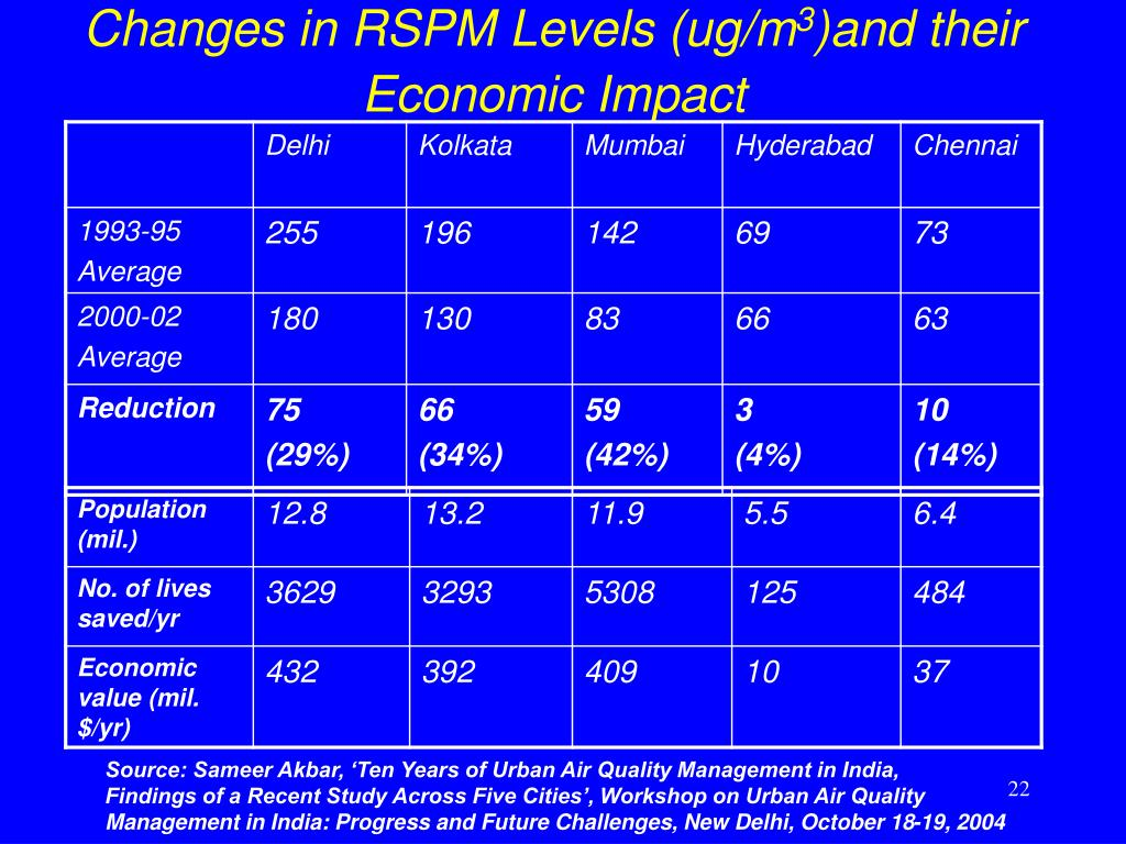 Changes in RSPM Levels (ug/m
