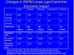 changes in rspm levels ug m 3 and their economic impact