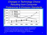 changes in technology choice resulting from consumer preferences emission standards