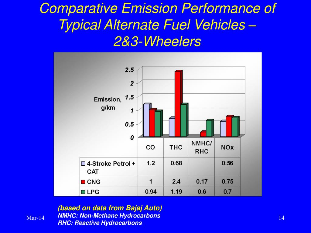 Comparative Emission Performance of Typical Alternate Fuel Vehicles –