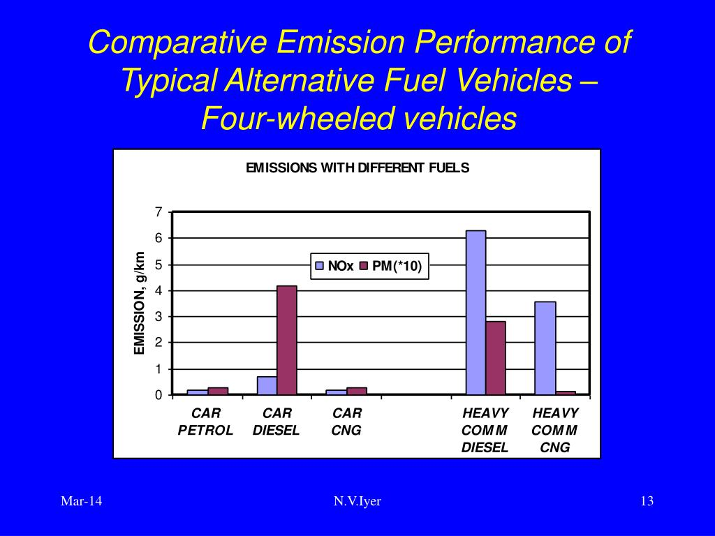 Comparative Emission Performance of Typical Alternative Fuel Vehicles –