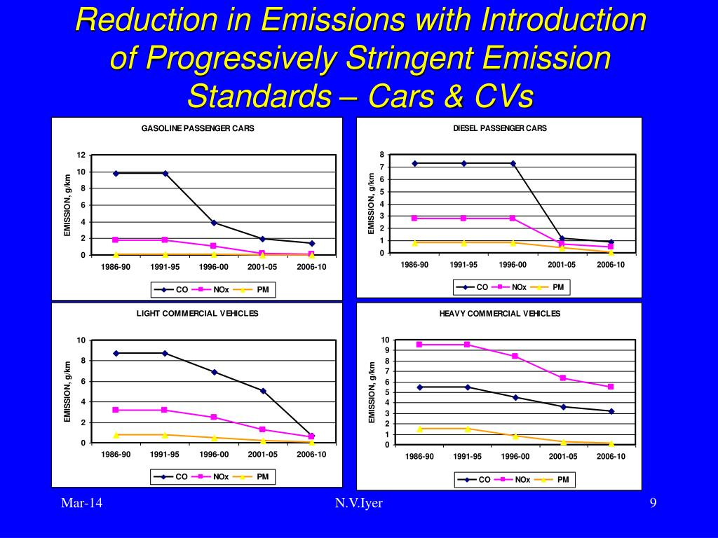Reduction in Emissions with Introduction of Progressively Stringent Emission Standards – Cars & CVs