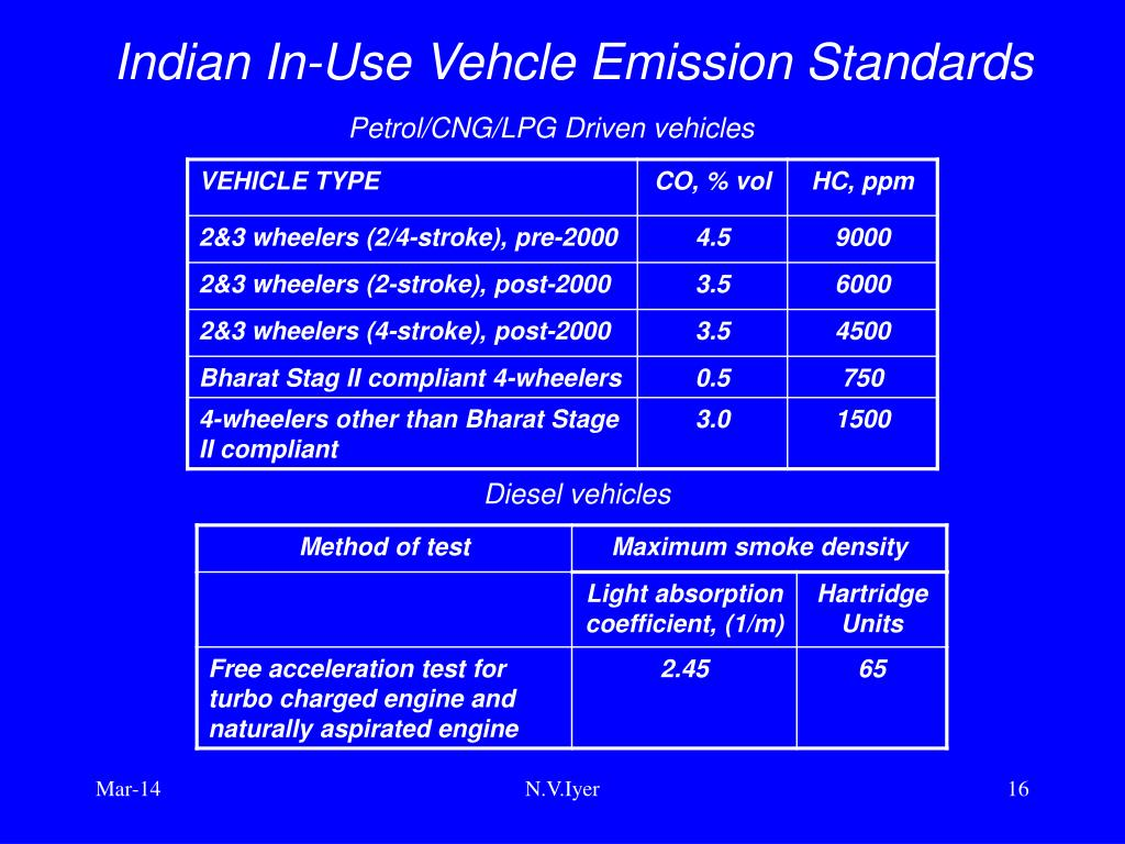 Indian In-Use Vehcle Emission Standards