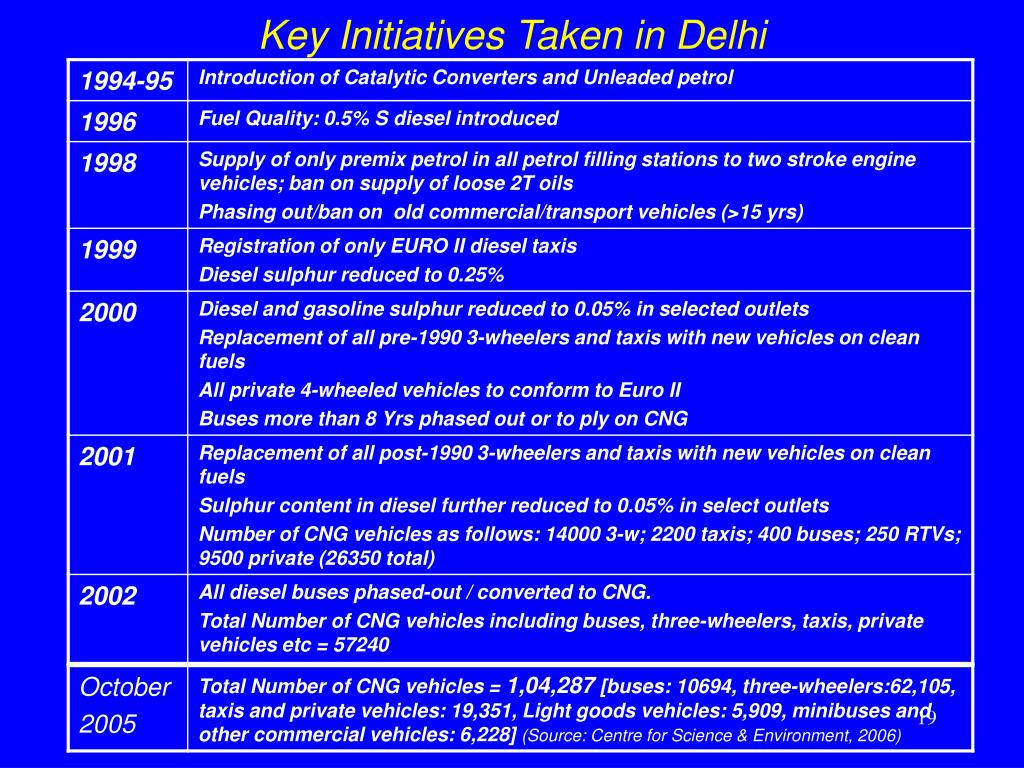 Key Initiatives Taken in Delhi