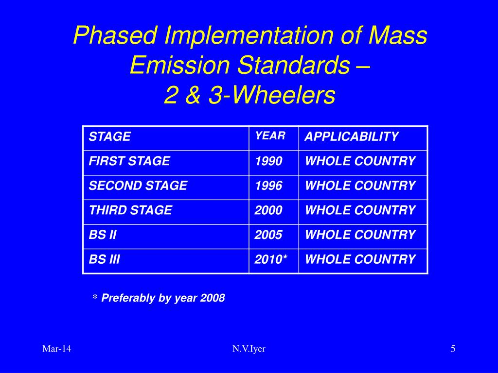 Phased Implementation of Mass Emission Standards –