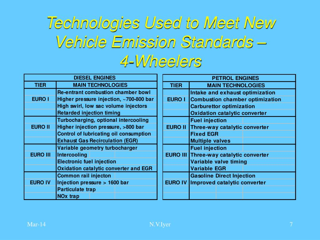Technologies Used to Meet New Vehicle Emission Standards –