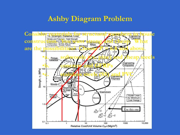 Ppt ashby diagram problem powerpoint presentation id619191 use this one ccuart Choice Image